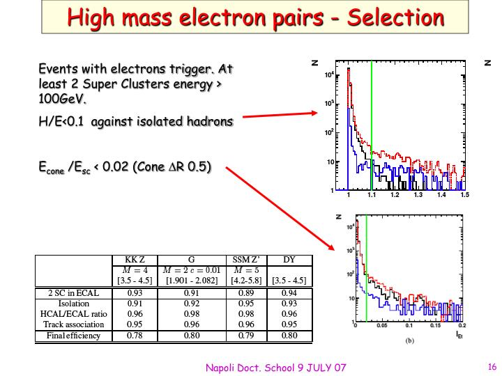 High mass electron pairs - Selection