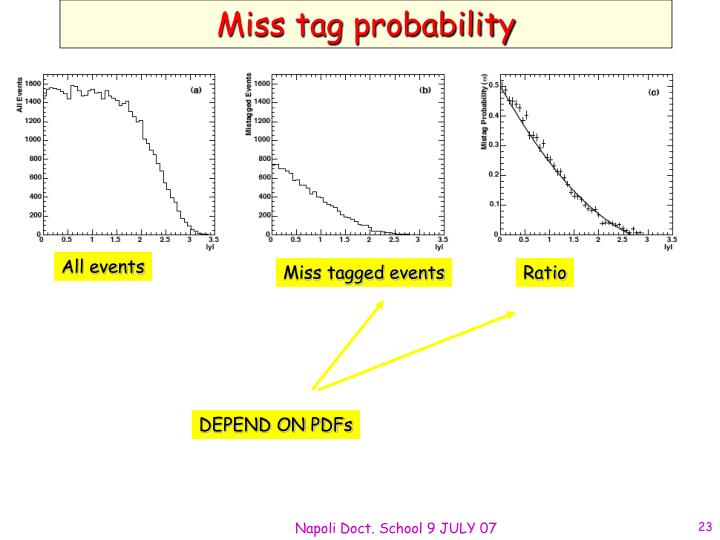 Miss tag probability