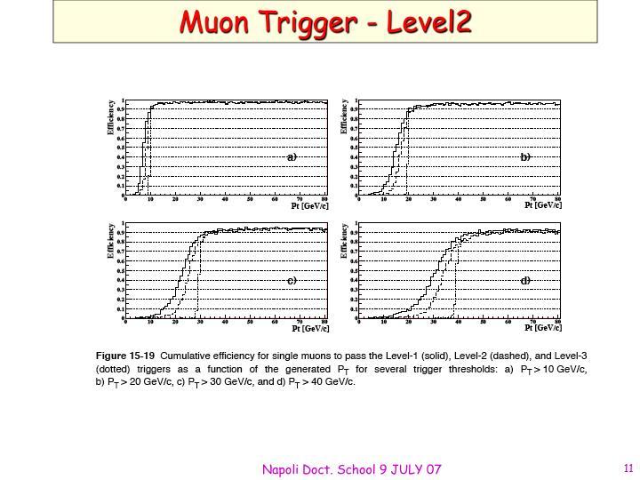 Muon Trigger - Level2