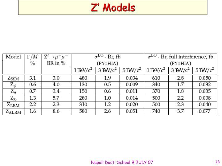 Z' Models