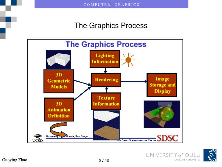 The Graphics Process
