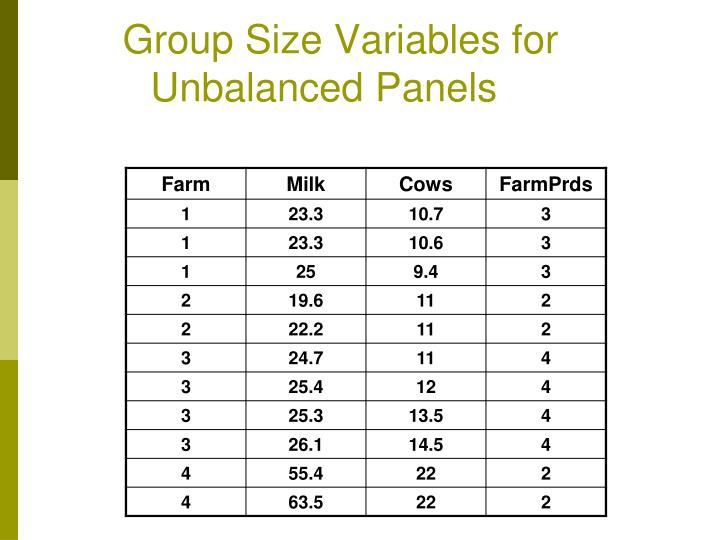 Group size variables for unbalanced panels