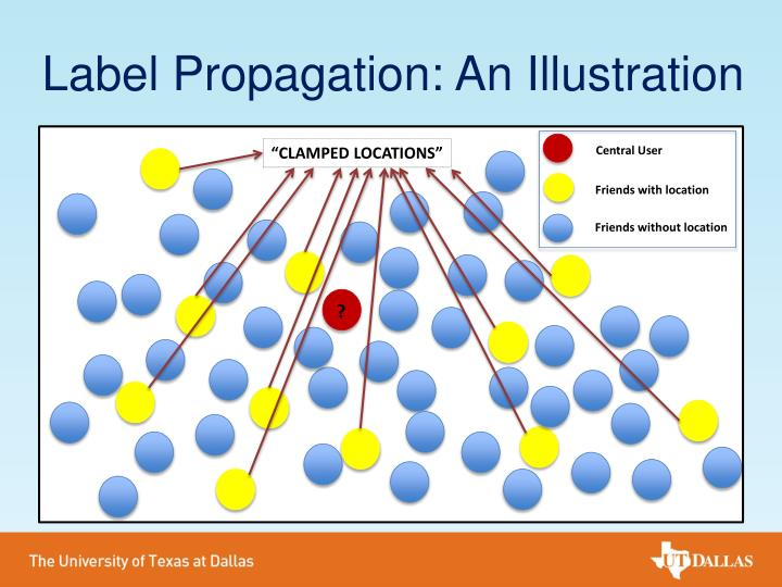 Label Propagation: An Illustration