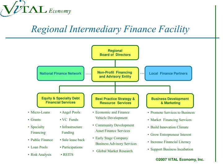 Regional Intermediary Finance Facility