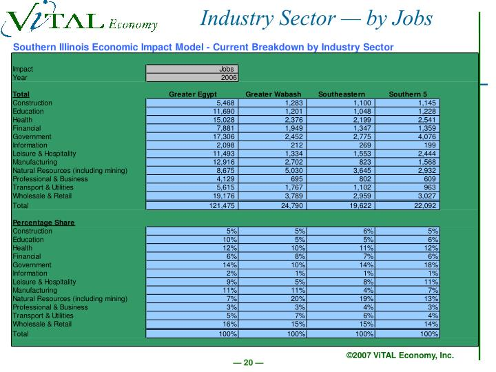 Industry Sector — by Jobs