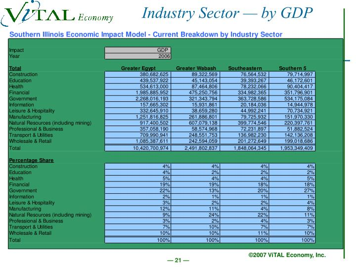 Industry Sector — by GDP