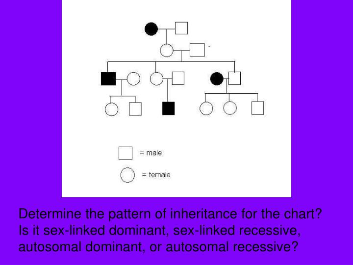 Determine the pattern of inheritance for the chart?  Is it sex-linked dominant, sex-linked recessive, autosomal dominant, or autosomal recessive?