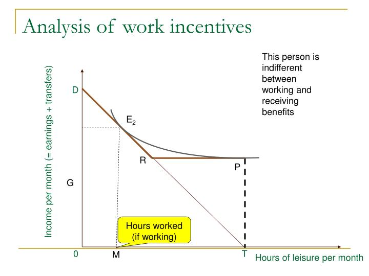 Analysis of work incentives