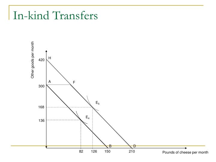 In-kind Transfers