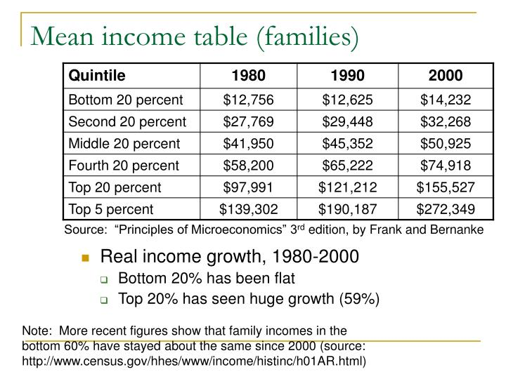 Mean income table (families)