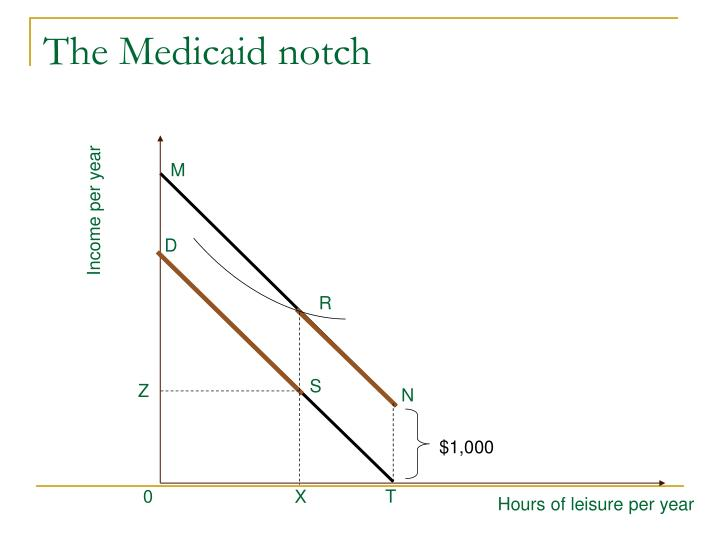 The Medicaid notch