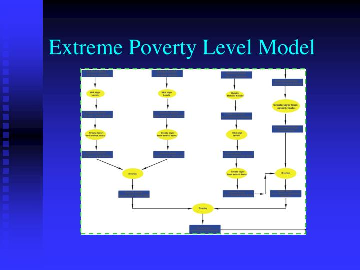 Extreme Poverty Level Model