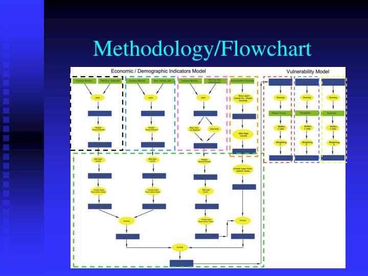 Methodology/Flowchart