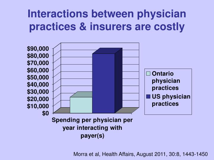 Interactions between physician practices & insurers are costly