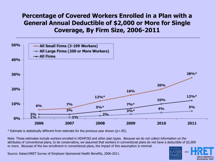 Percentage of Covered Workers Enrolled in a Plan with a General Annual Deductible of $2,000 or More for Single Coverage, By Firm Size, 2006-2011