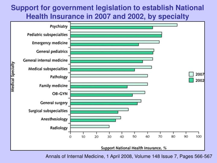 Support for government legislation to establish National Health Insurance in 2007 and 2002, by specialty