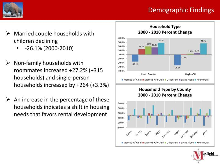 Demographic Findings