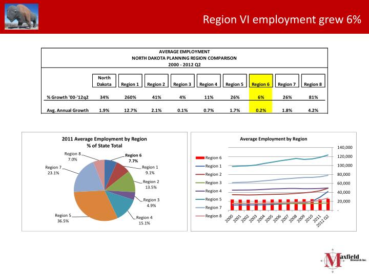 Region VI employment grew 6%