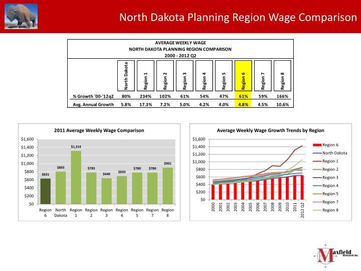 North Dakota Planning Region Wage Comparison