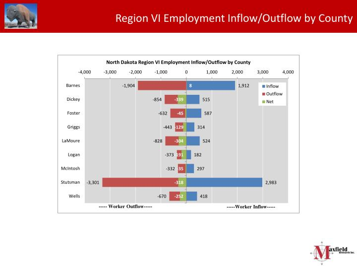 Region VI Employment Inflow/Outflow by County