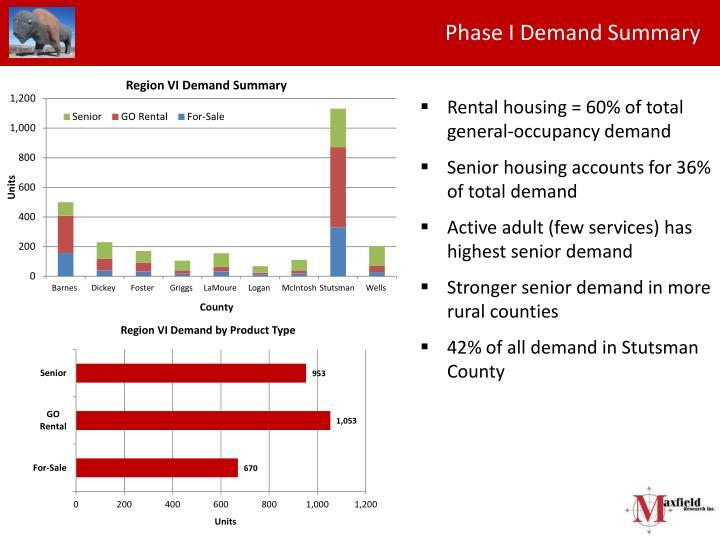 Phase I Demand Summary