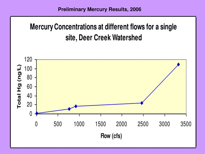 Preliminary Mercury Results, 2006