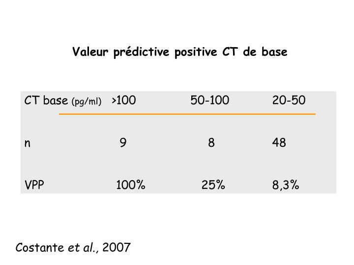 Valeur prédictive positive CT de base