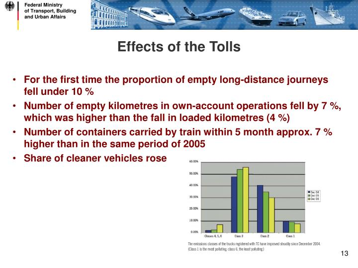 Effects of the Tolls