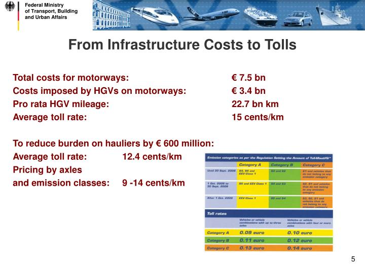 From Infrastructure Costs to Tolls