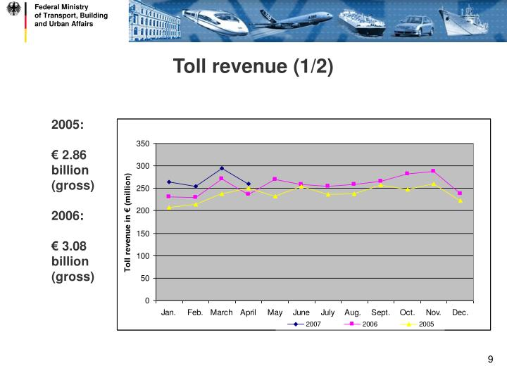 Toll revenue (1/2)