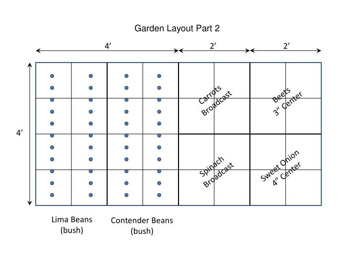 Garden Layout Part 2