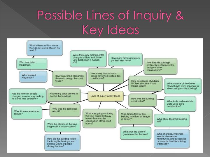 Possible Lines of Inquiry &