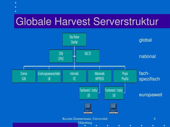 Globale Harvest Serverstruktur