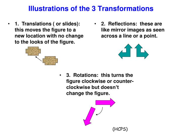 Illustrations of the 3 Transformations