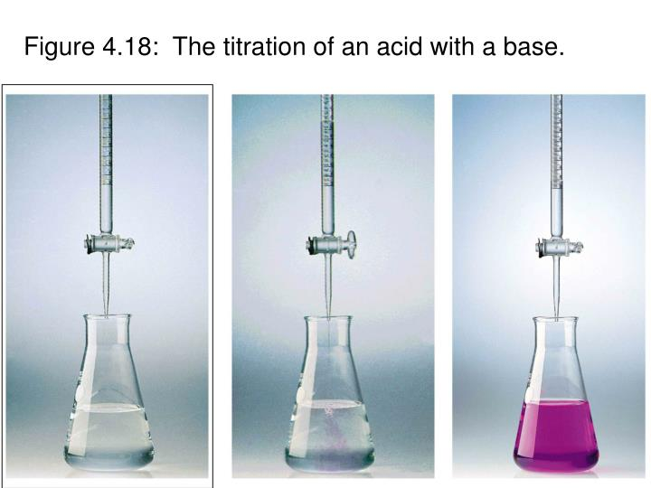 Figure 4.18:  The titration of an acid with a base.