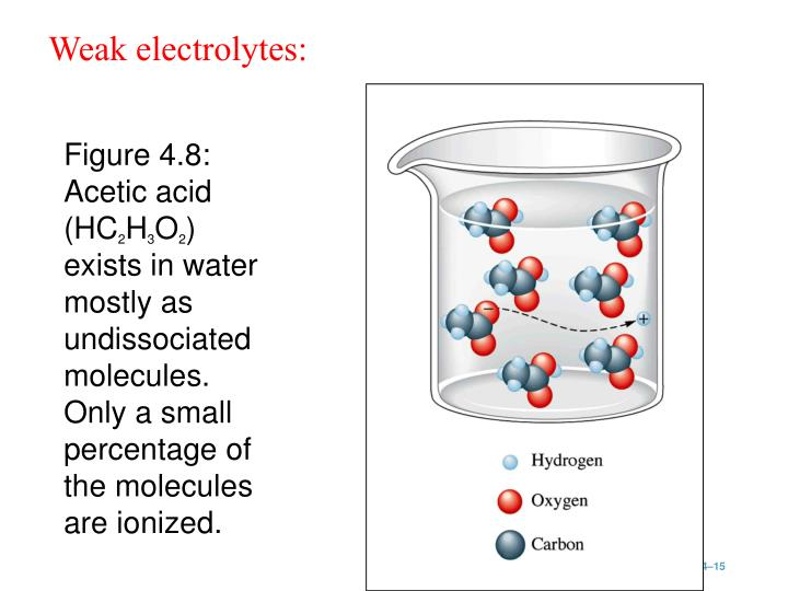 Figure 4.8:  Acetic acid (HC