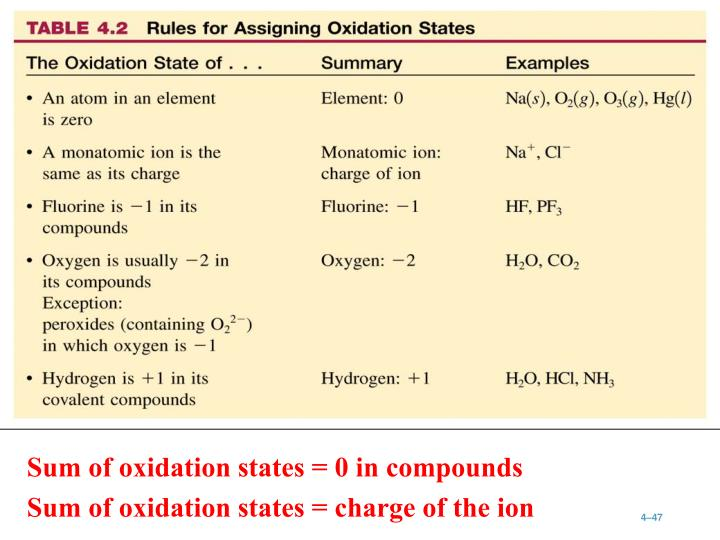 Sum of oxidation states = 0 in compounds