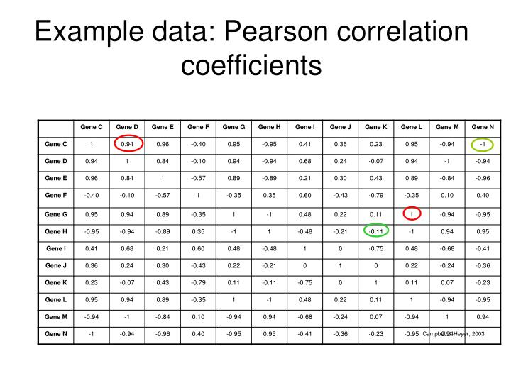 Example data: Pearson correlation coefficients