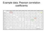 example data pearson correlation coefficients