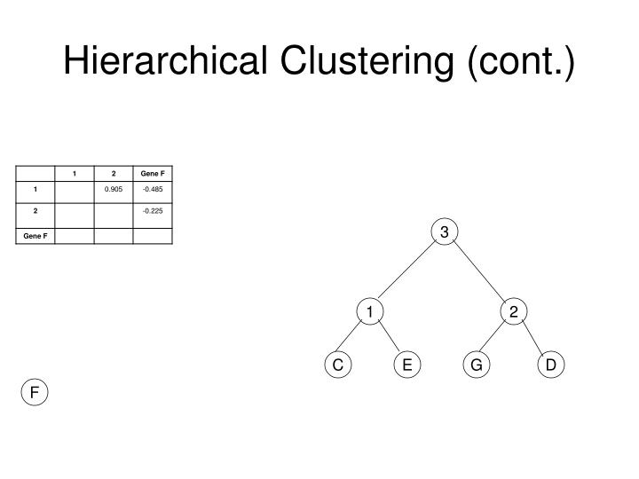 Hierarchical Clustering (cont.)