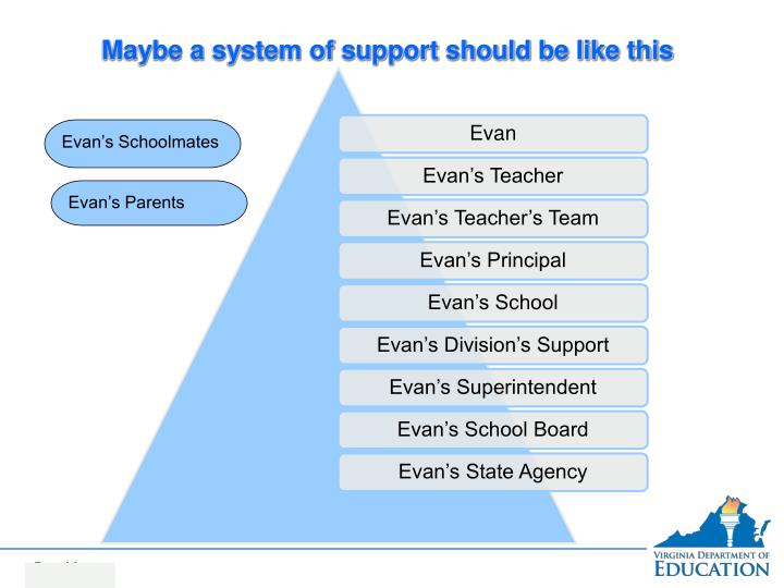 Maybe a system of support should be like this