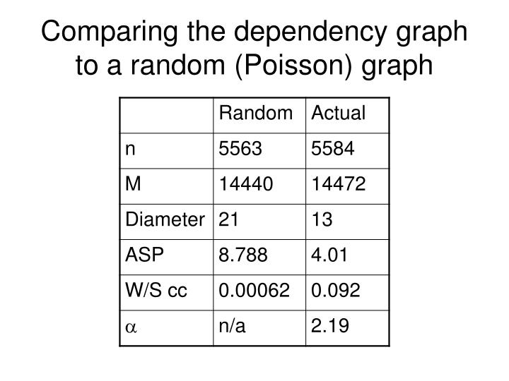 Comparing the dependency graph to a random (Poisson) graph