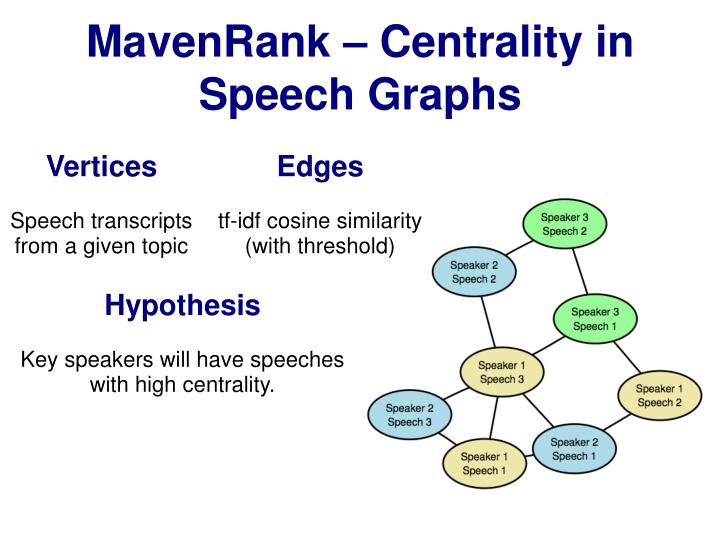 MavenRank – Centrality in Speech Graphs