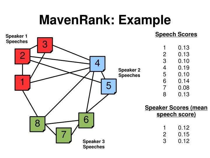 MavenRank: Example