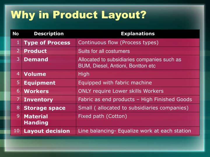 Why in Product Layout?