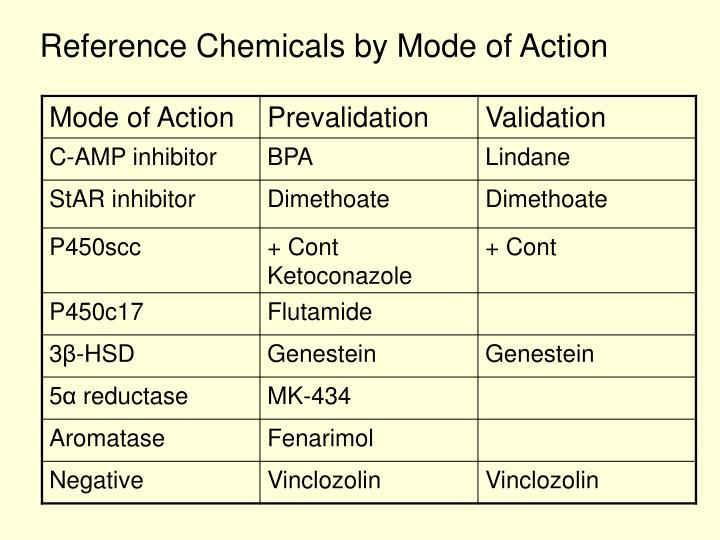 Reference Chemicals by Mode of Action