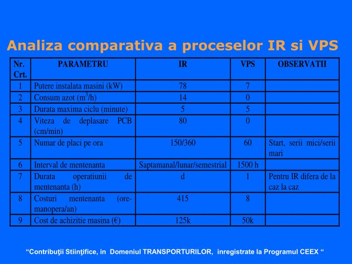 Analiza comparativa a proceselor IR si VPS