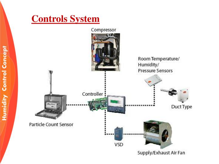 Controls System
