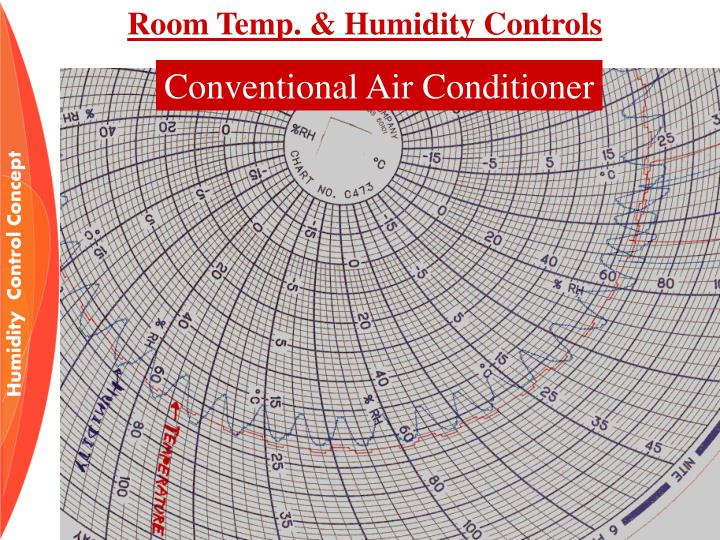 Room Temp. & Humidity Controls