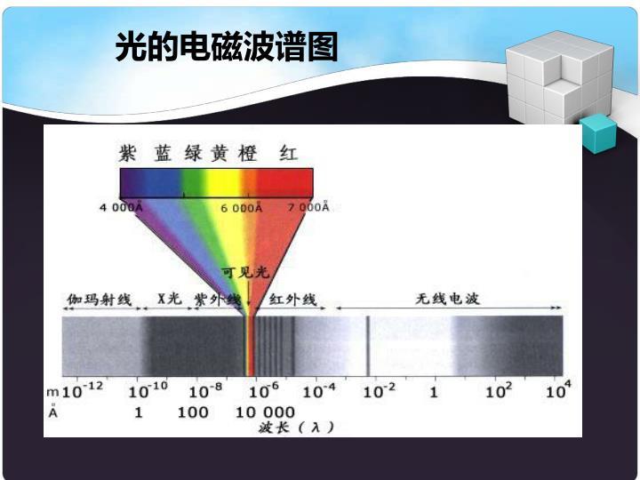 光的电磁波谱图
